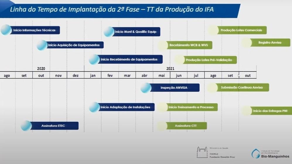 Cronograma apresentado pela Fiocruz