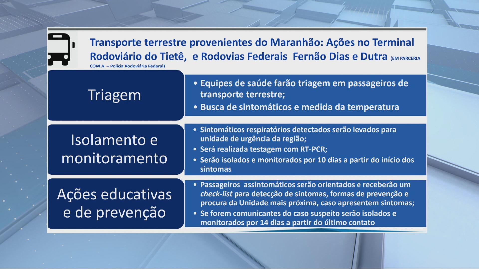 Plano de ação rodovias e Terminal rodoviário Tietê (21 de maio de 2021)
