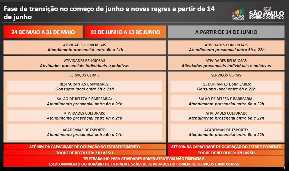 Regras da fase de transição em São Paulo