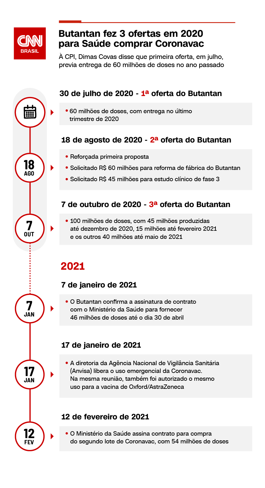 Cronograma Instituto Butantan