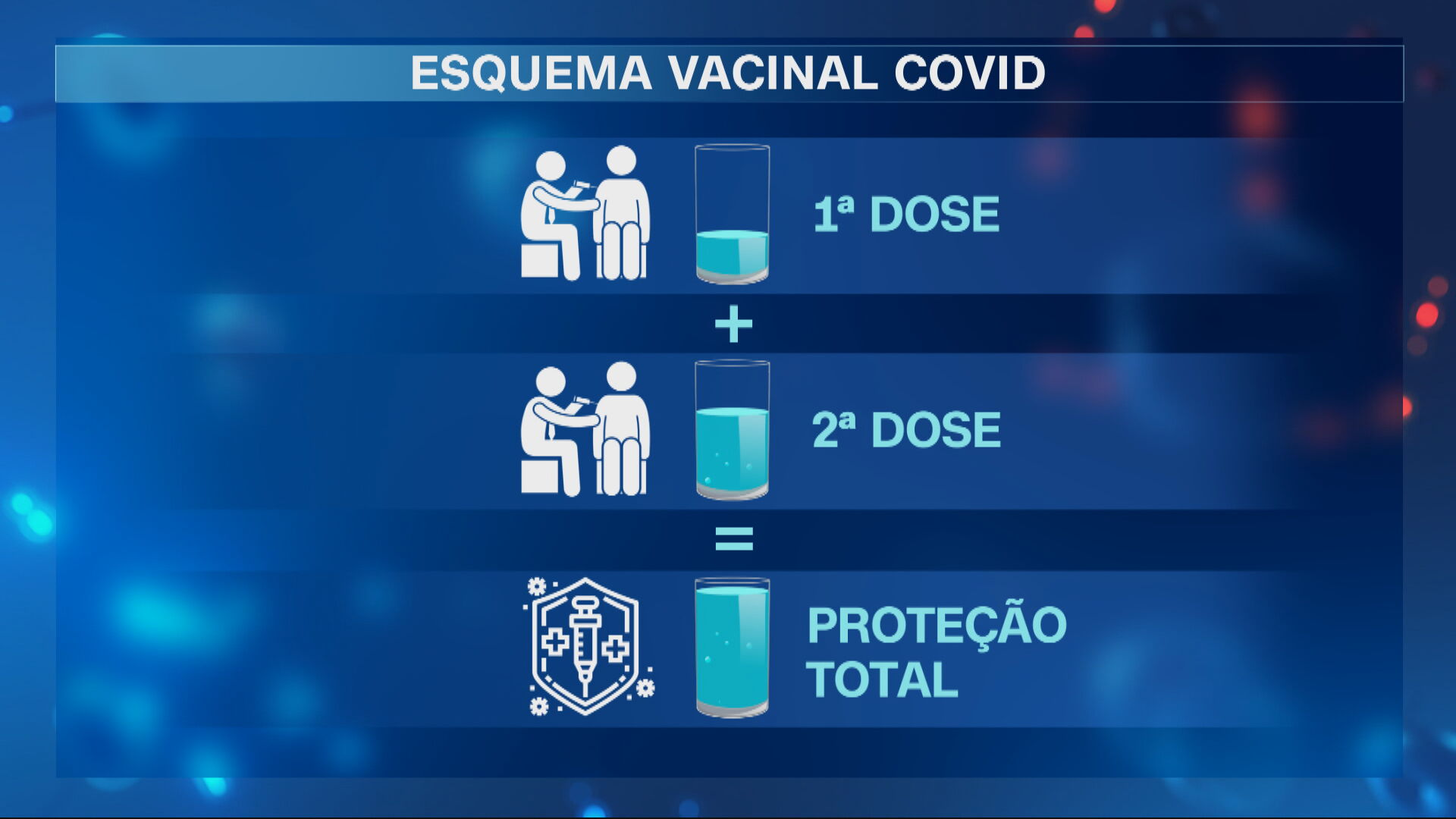 Especialista explica porque é essencial tomar a segunda dose da vacina