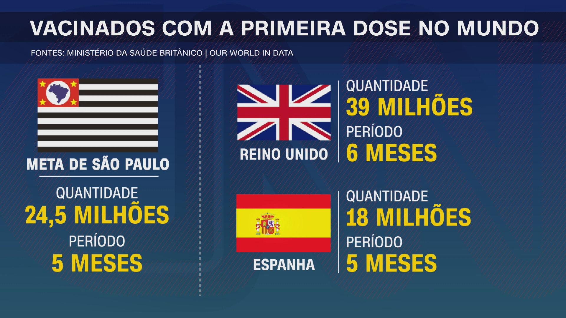 São Paulo prevê vacinar 24,5 milhões de pessoas em cinco meses