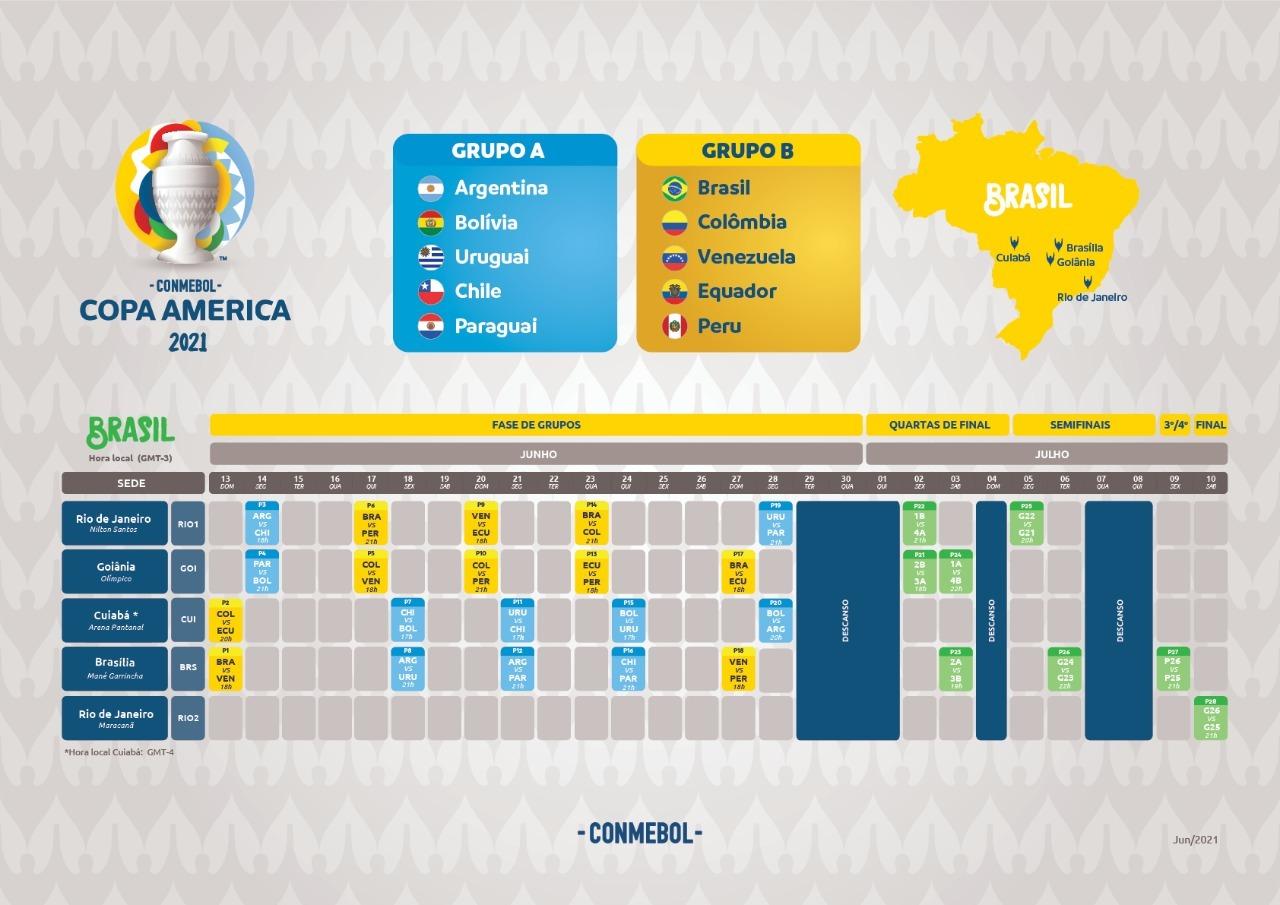 Tabela Copa América
