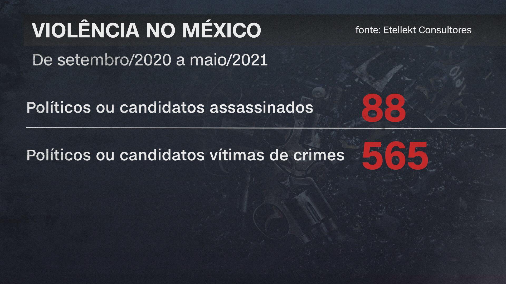 Dados da Etllekt Consultores sobre violência contra políticos no México (04-06-2