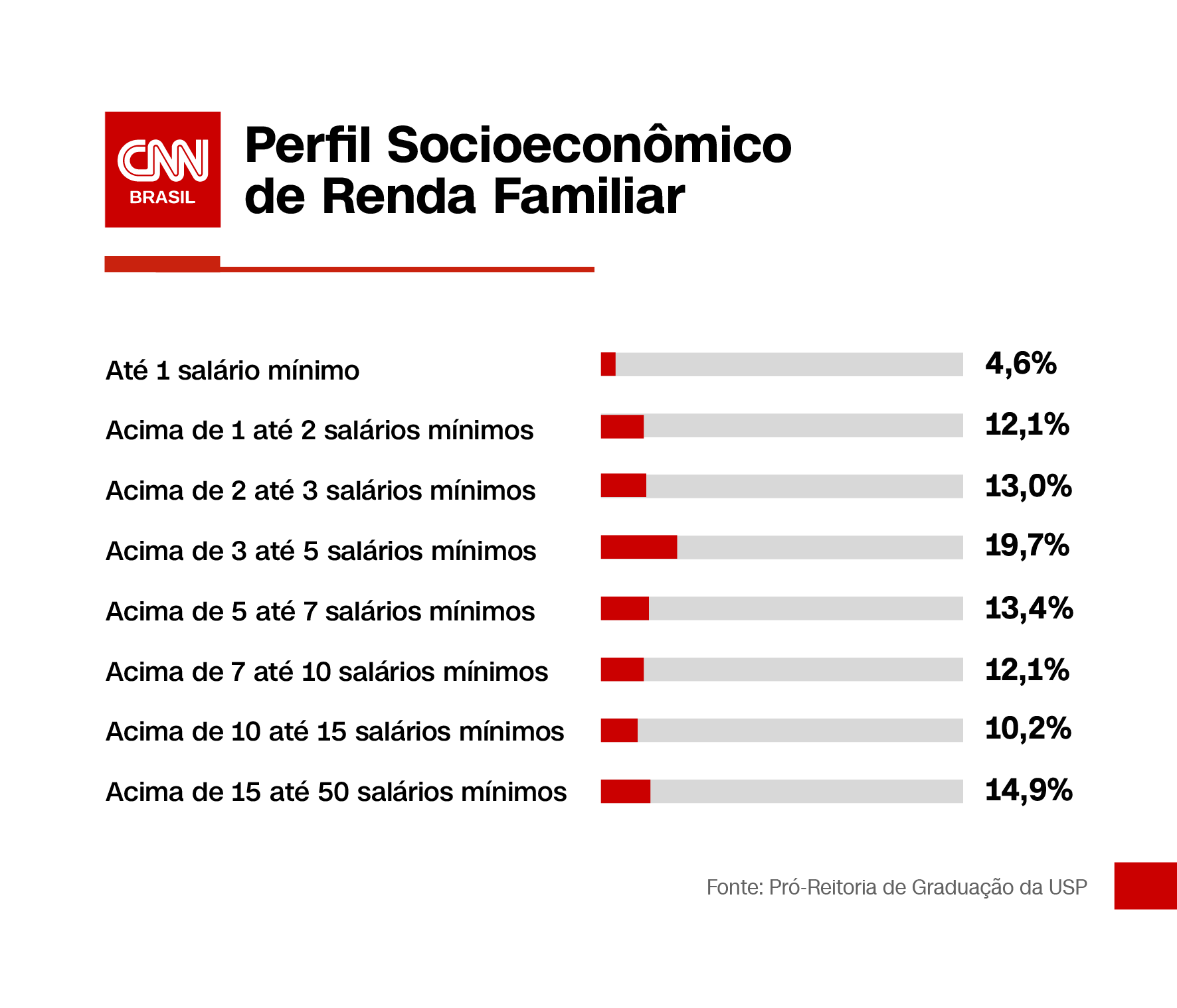 Perfil socieconômico de renda familiar