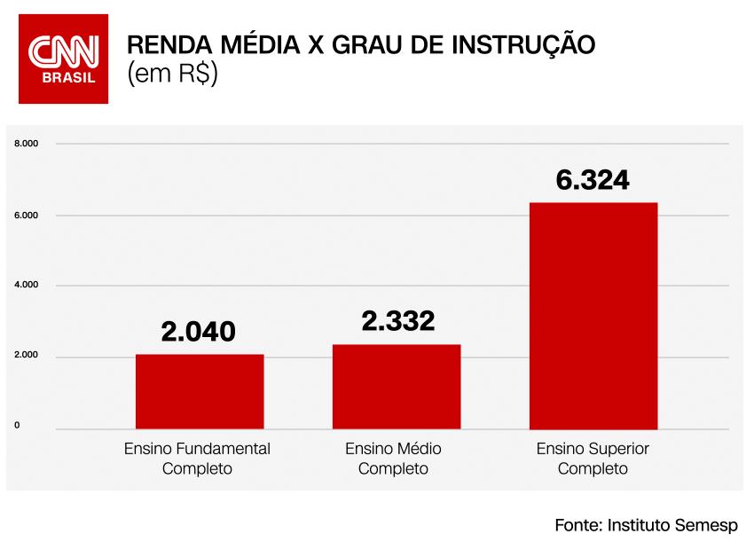 A relação entre o grau de instrução e a renda média mensal obtida no Brasil