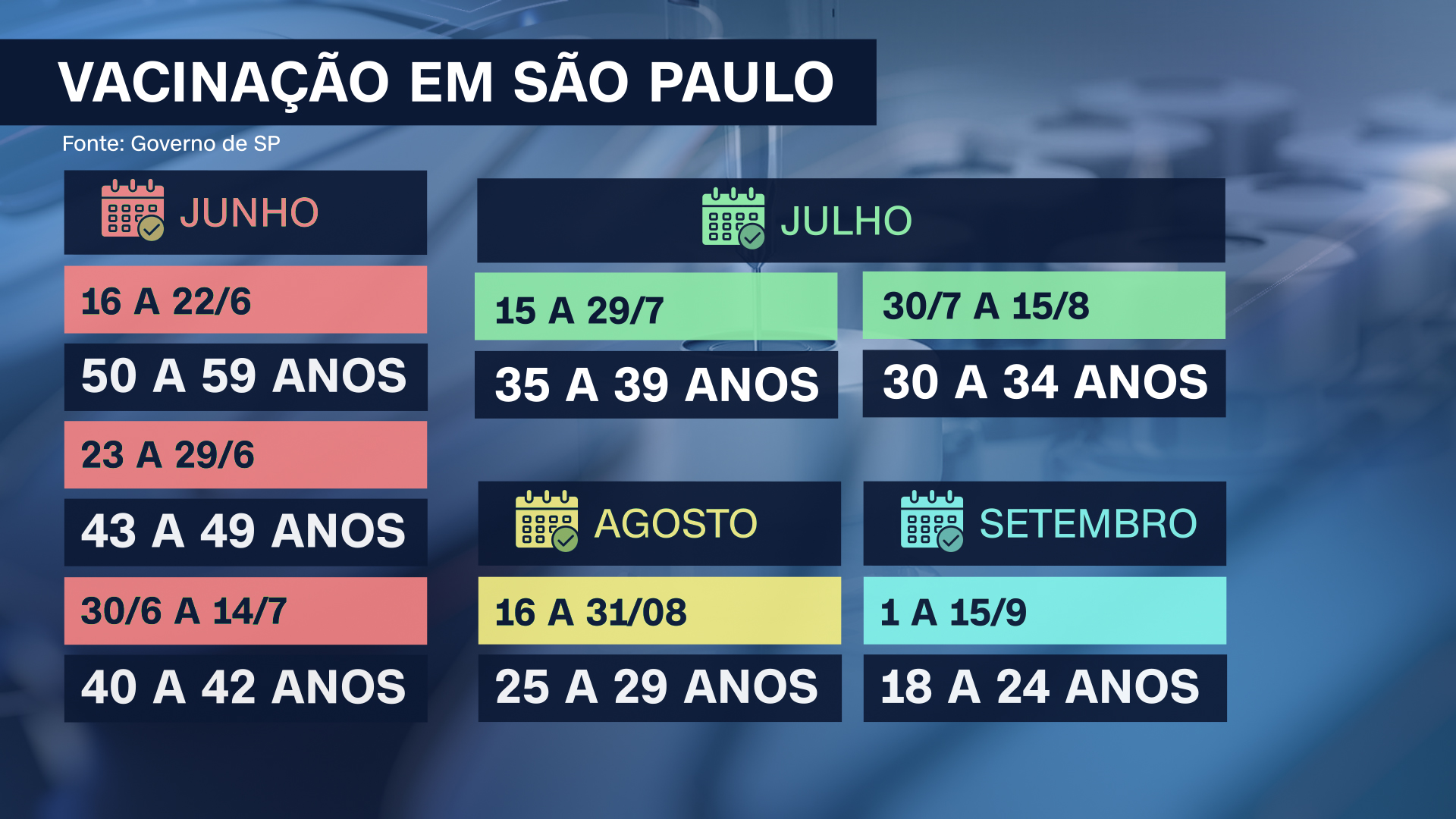 Novo calendário da vacinação contra Covid-19 divulgado pelo Governo de São Paulo