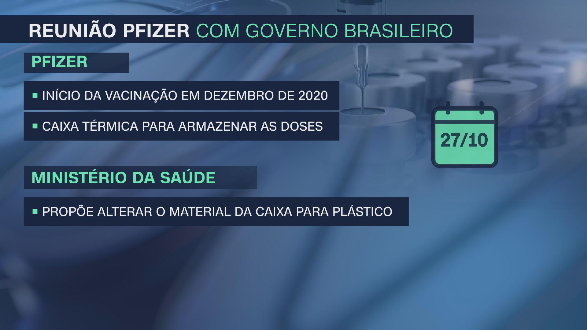 Resumo da reunião entre o governo federal e a Pfizer no dia 27/10/2020 (17.jun.2