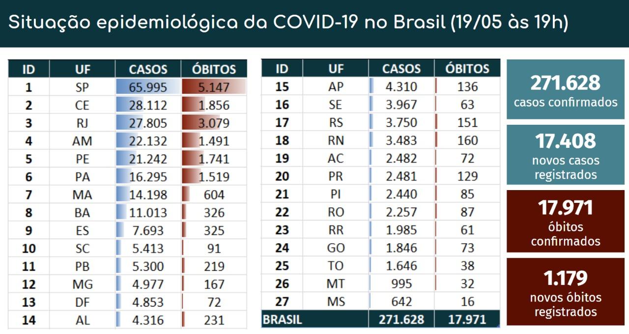 Boletim Coronavírus - 19/05