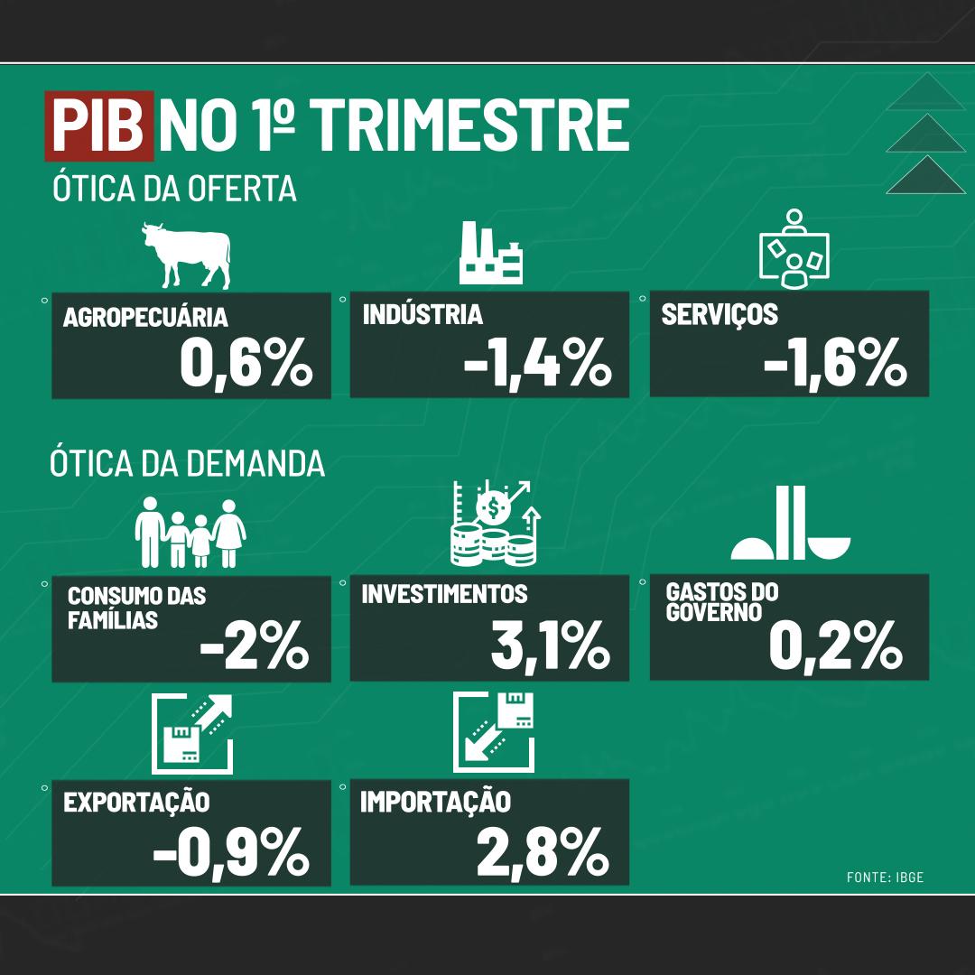 Desempenho do PIB do 1º trimestre, por setores