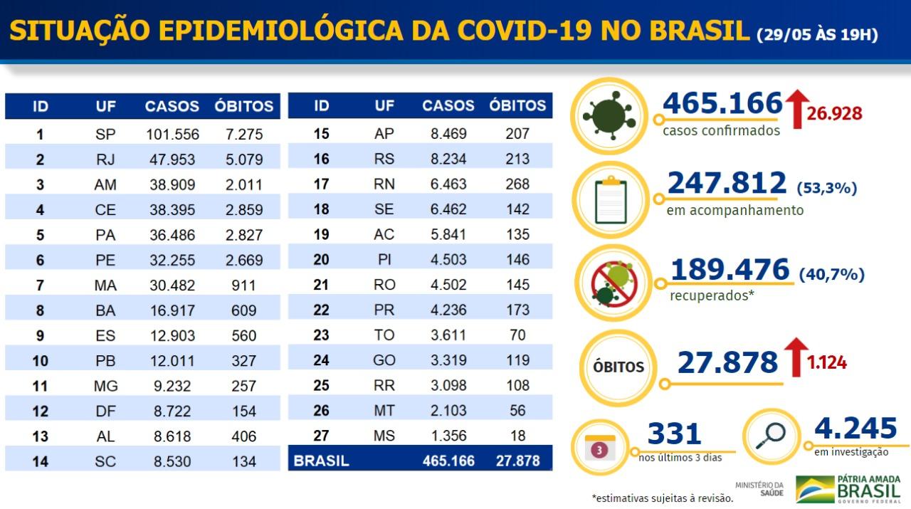 Boletim epidemiológico da Covid-19 no Brasil em 29 de maio