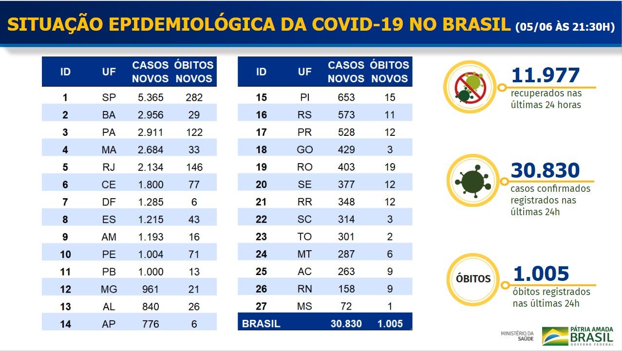 Boletim Coronavírus - 05/06