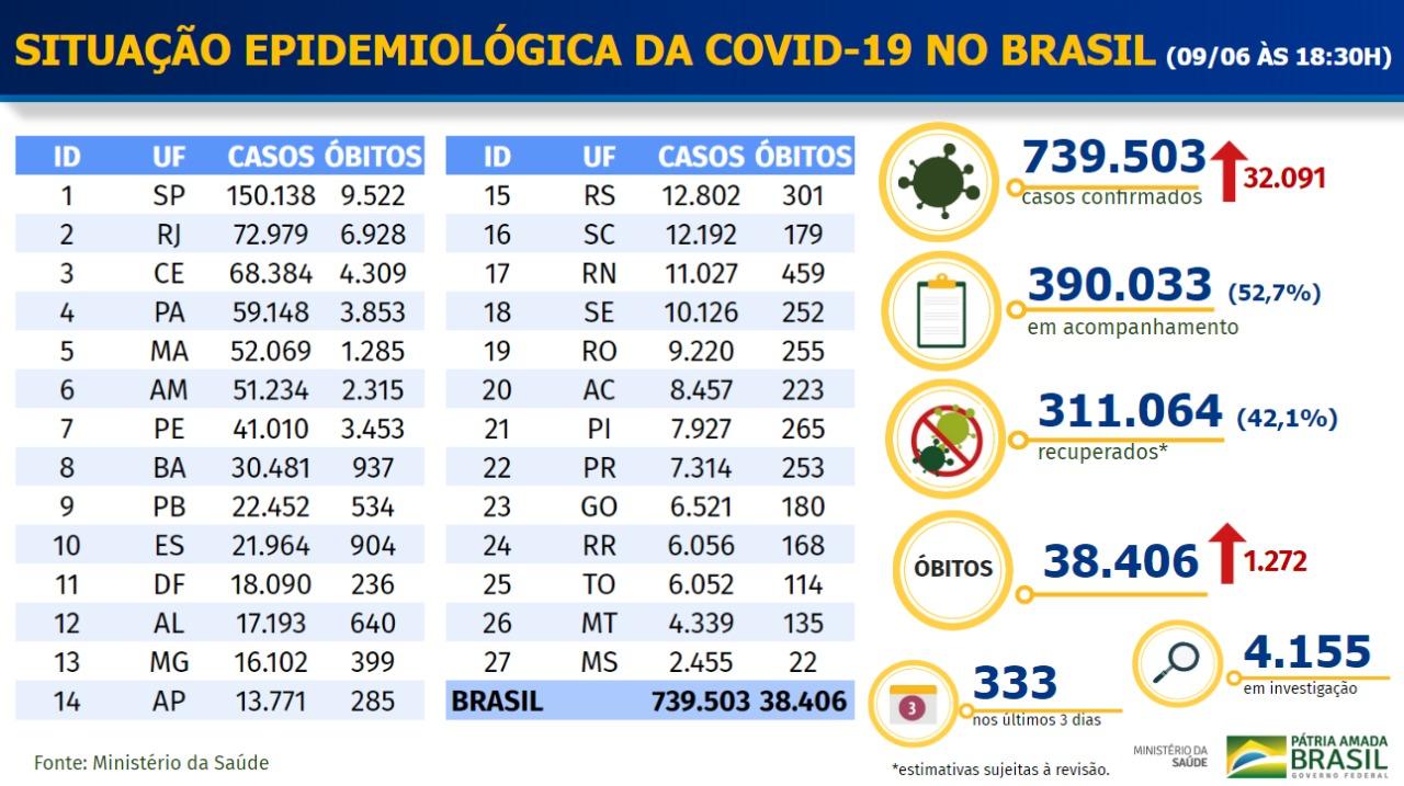 Boletim Coronavírus - 09/06