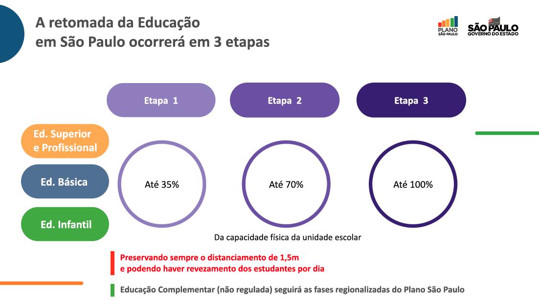 Retomada da educação no estado de SP.