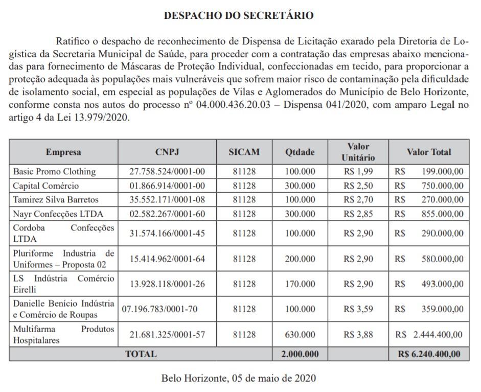 Lista de fornecedores de máscaras para a prefeitura de Belo Horizonte
