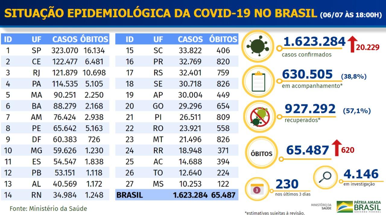 Boletim do Ministério da Saúde com evolução da Covid-19 no Brasil em 6 de julho