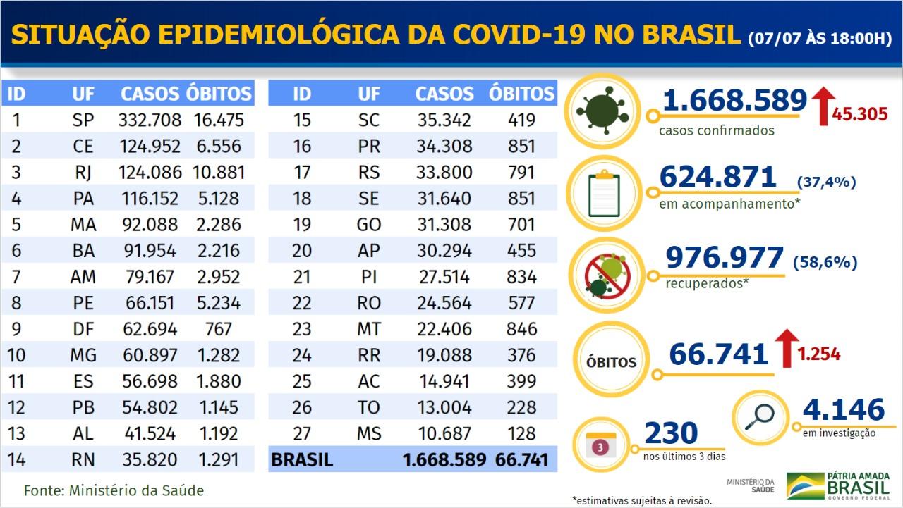 Boletim Coronavírus - 0707