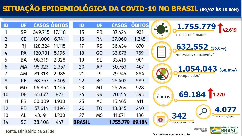 Boletim Coronavírus - 0907