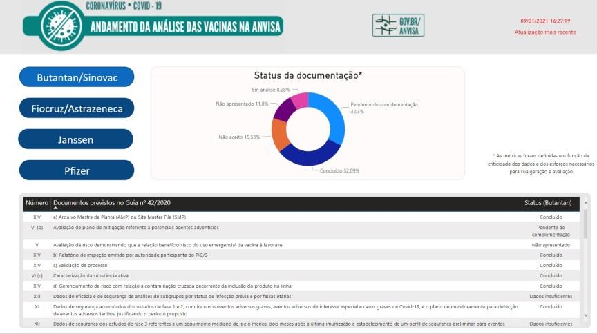 Painel da Anvisa permite acompanhar evolução da análise de documentação das vacinas contra Covid-19 no Brasil