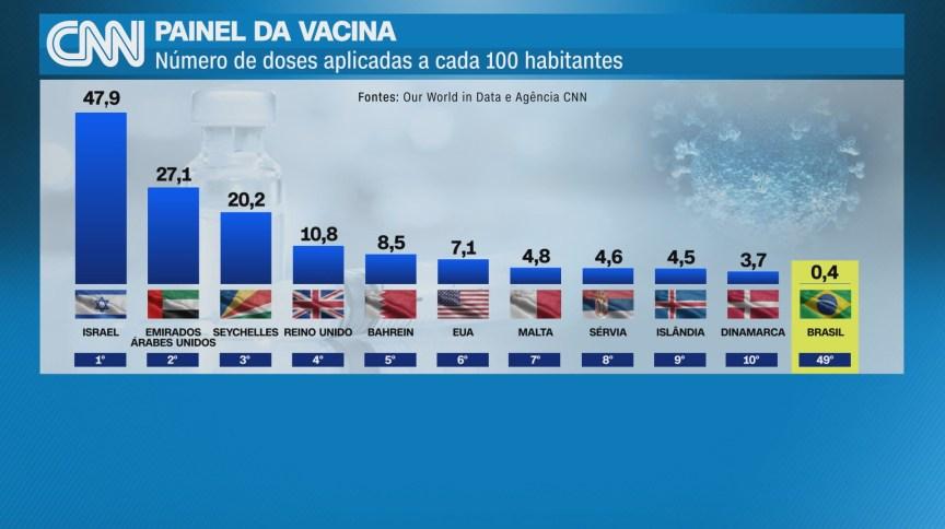 CNN Painel da Vacina mostra os países que mais imunizaram sua população no mundo
