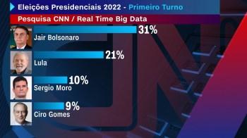 Levantamento em parceria com o Instituto Real Time Big Data aponta Bolsonaro com 31% dos votos, contra 21% de Lula