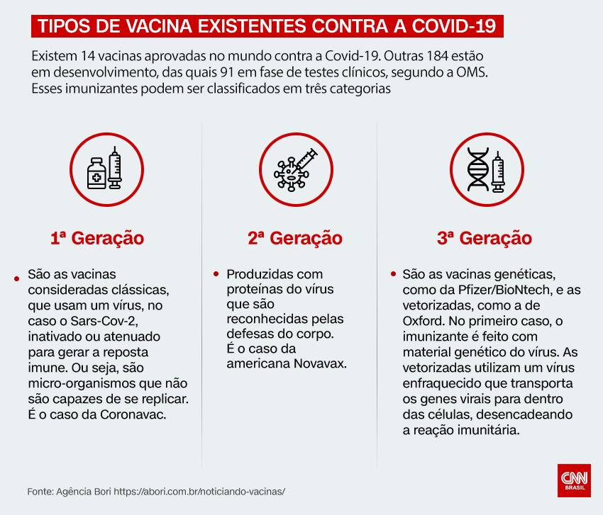 Tipos de vacinas existentes