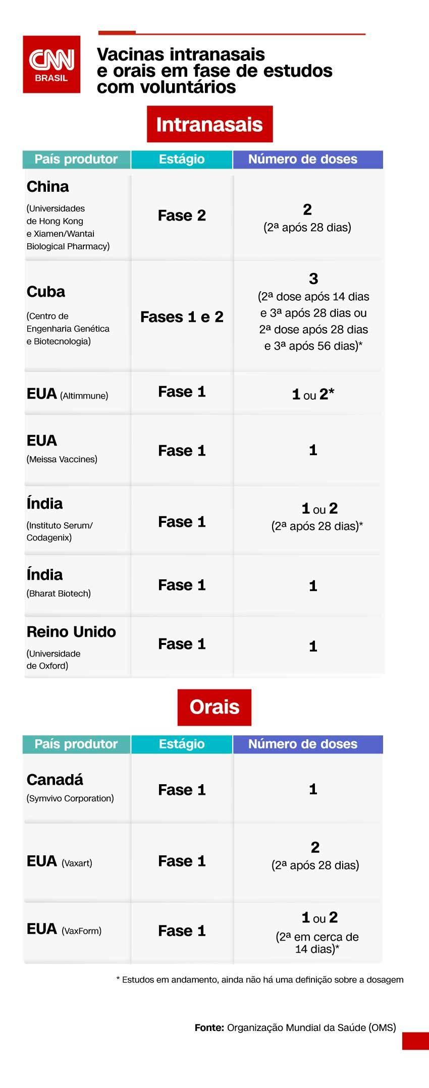 Gráfico vacinas intranasais e orais contra a Covid-19 em desenvolvimento