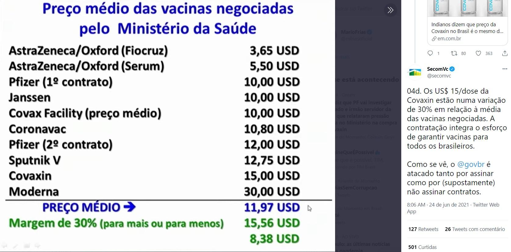 Secom diz que valor pago pela Covaxin está dentro de variação de 30%