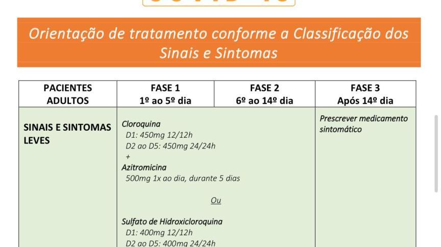 Novo protocolo do Ministério da Saúde permite uso de cloroquina em casos leve de Covid-19