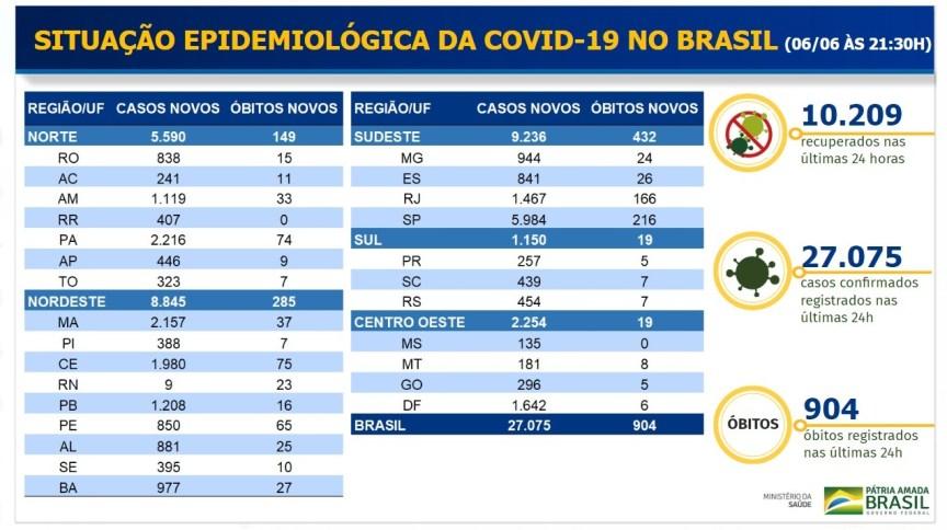 Boletim divulgado pelo Ministério da Saúde com os casos de coronavírus deste sábado (6)