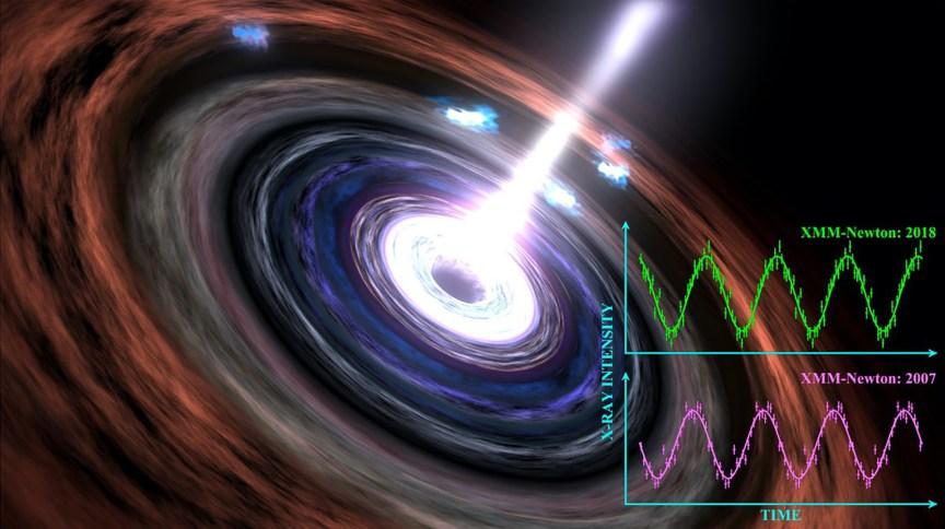 """Representação artística de um buraco negro a 600 milhões de anos-luz da Terra e de seus """"batimentos cardíacos"""""""