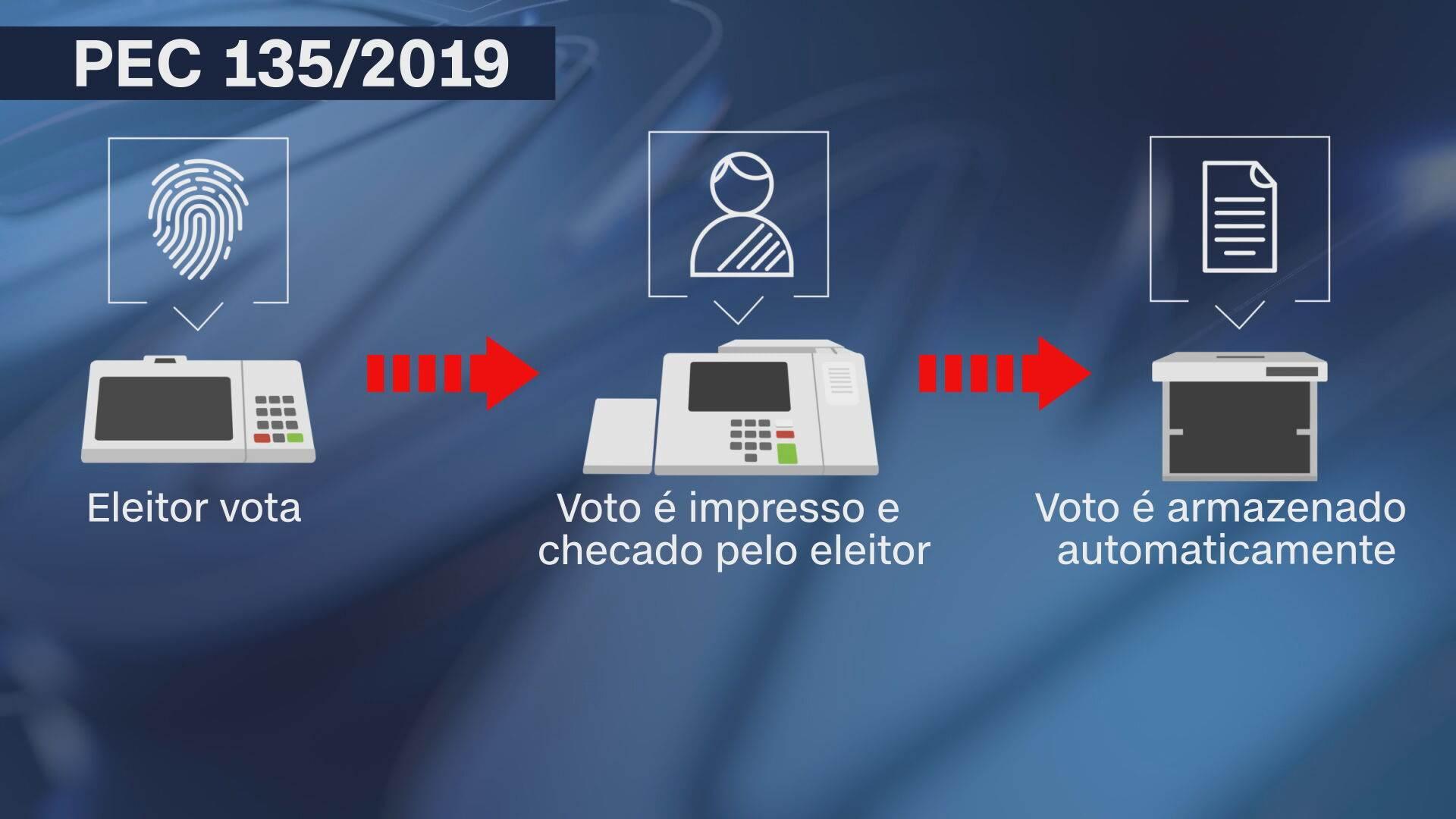 Arte da PEC do voto impresso