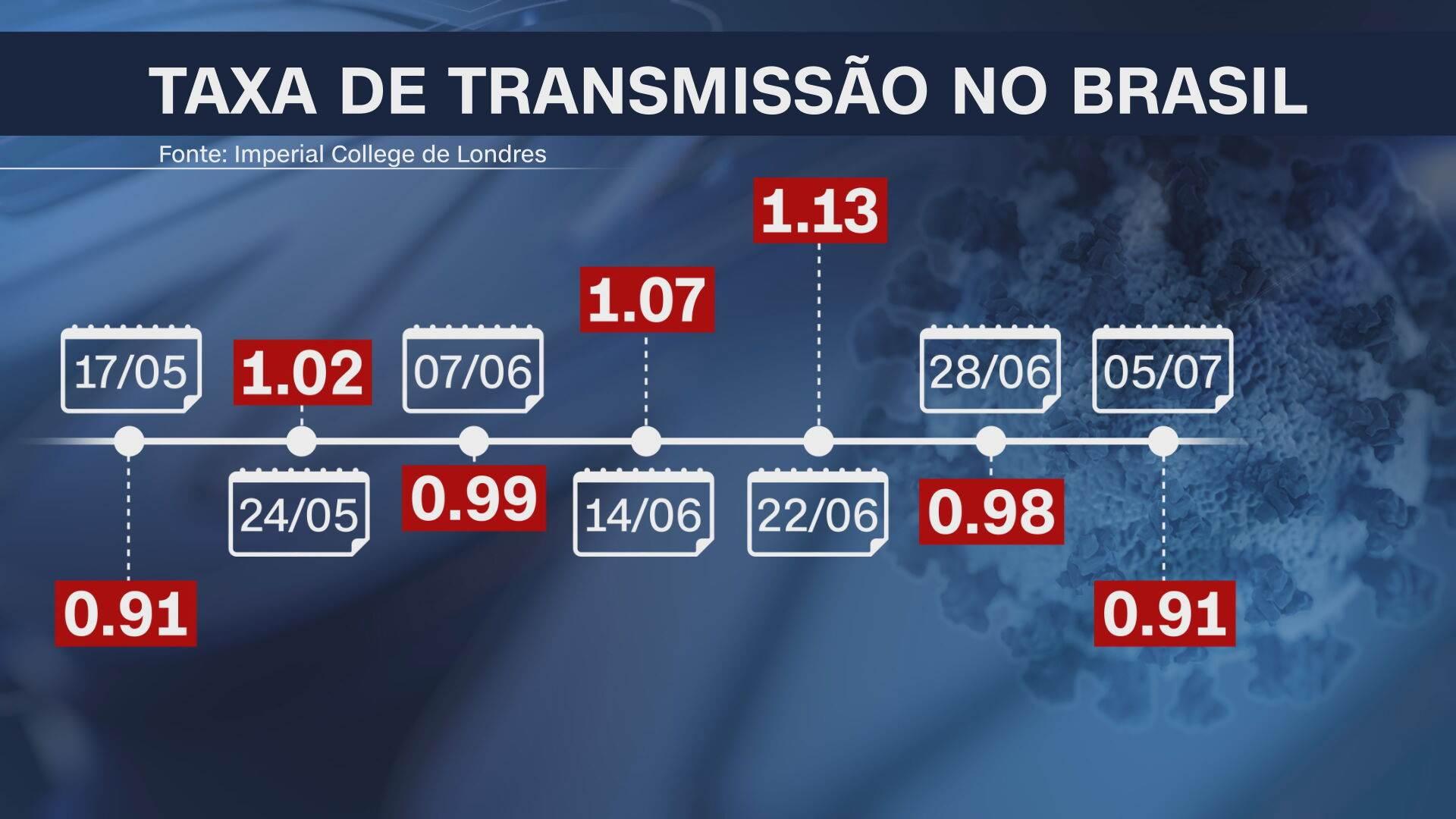 Taxa de transmissão da Covid-19 no Brasil