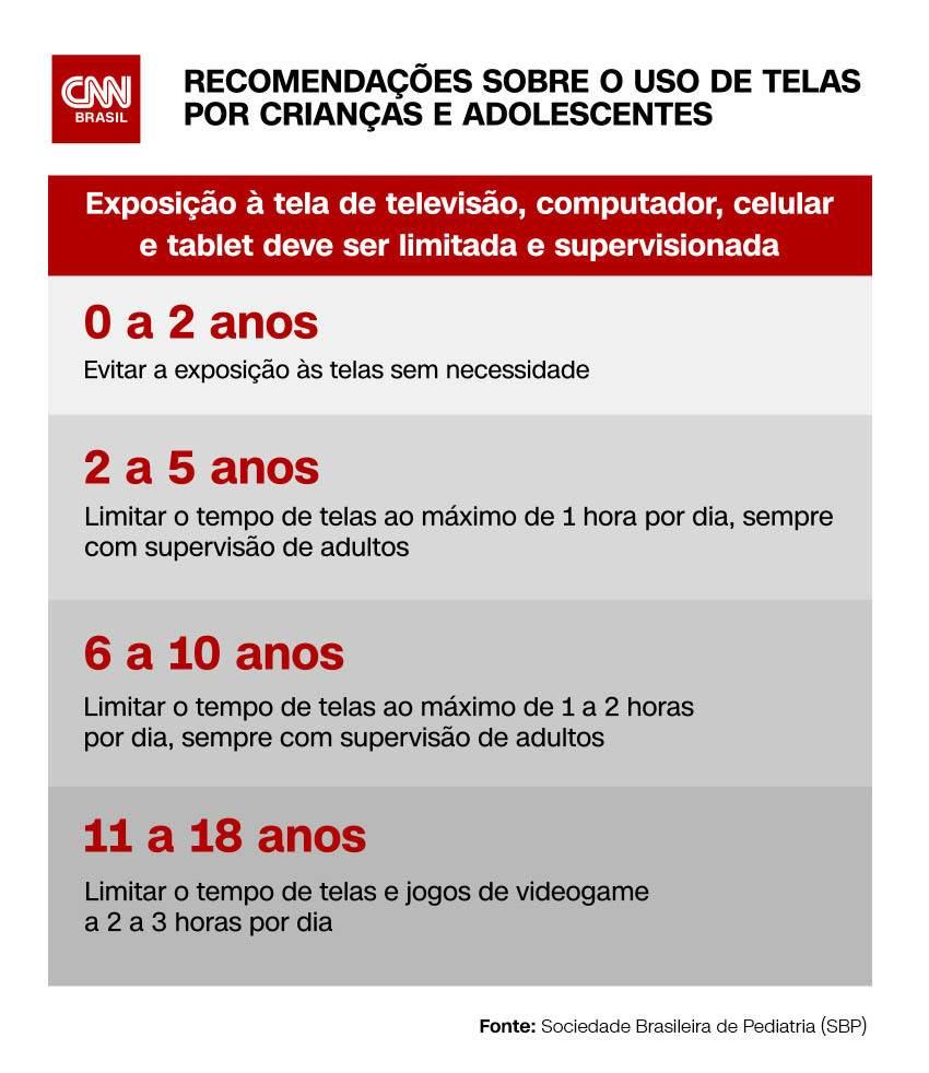 Recomendação de tempo de uso de tela por crianças e adolescentes