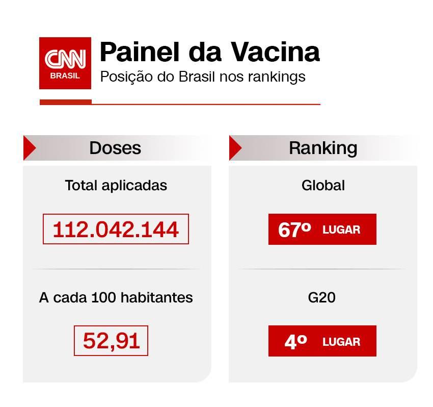 Painel da vacina com posição do Brasil nos rankings de aplicação do imunizante e
