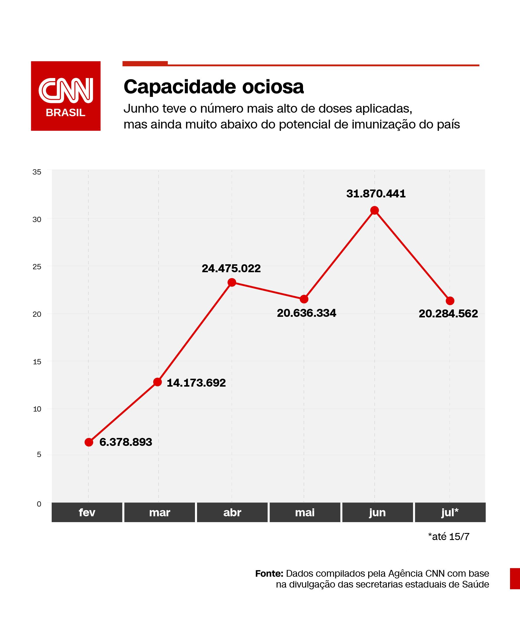 Doses contra a Covid-19 aplicadas mês a mês no Brasil