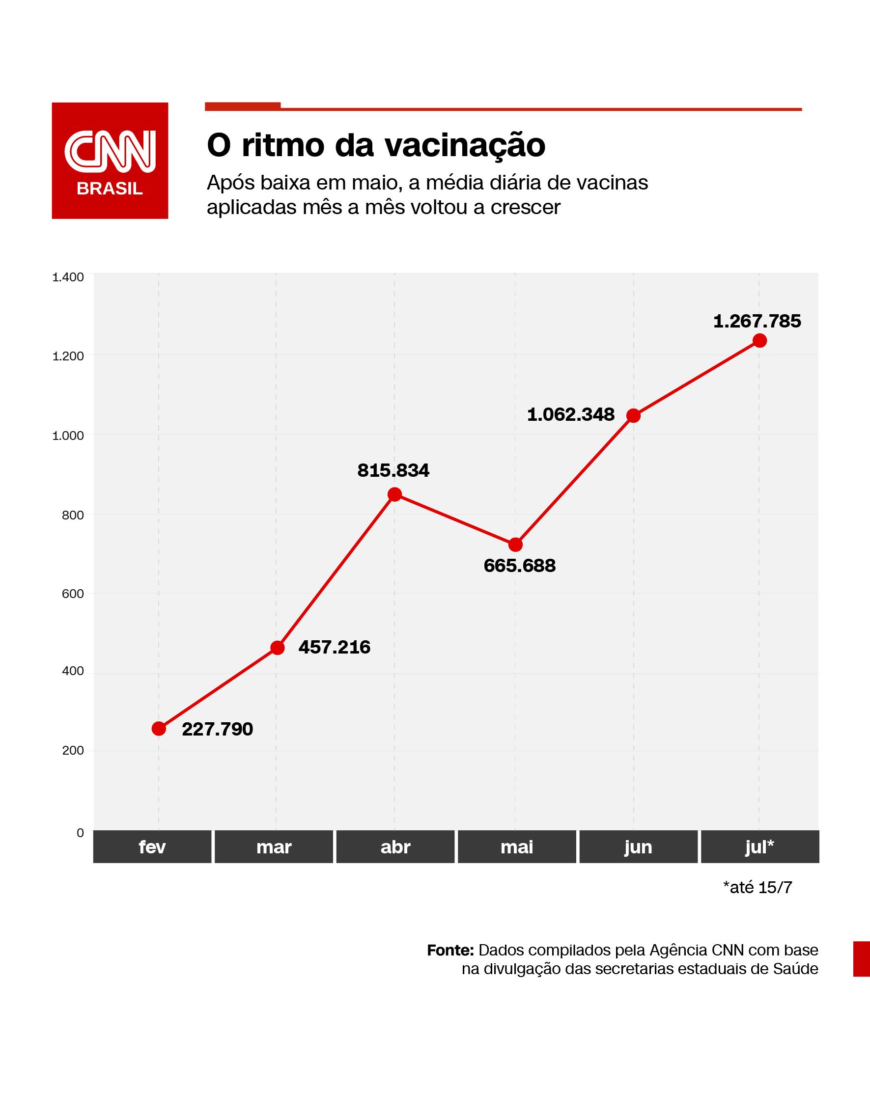 Média diária de vacinação contra a Covid-19 mês a mês