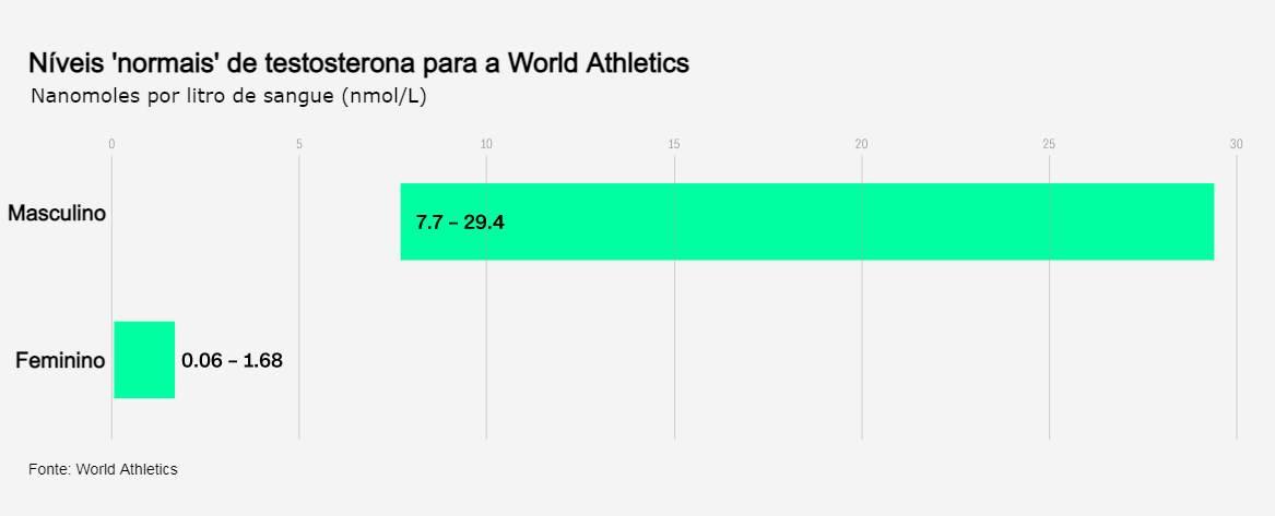 infográfico - nível testosterona World Athletics