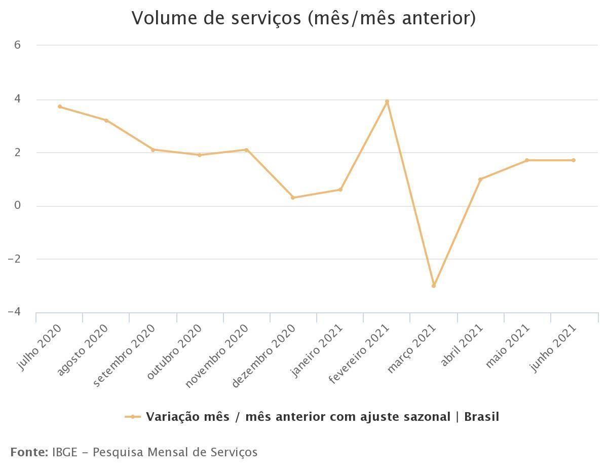Comportamento do setor de serviços até junho de 2021