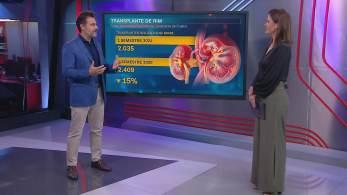 No quadro Correspondente Médico, Fernando Gomes falou sobre caso de americana que surpreendeu amigo com a doação do órgão