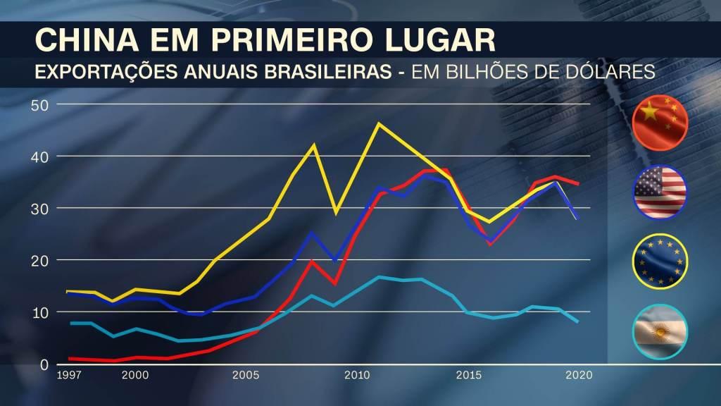 Exportações anuais brasileiras