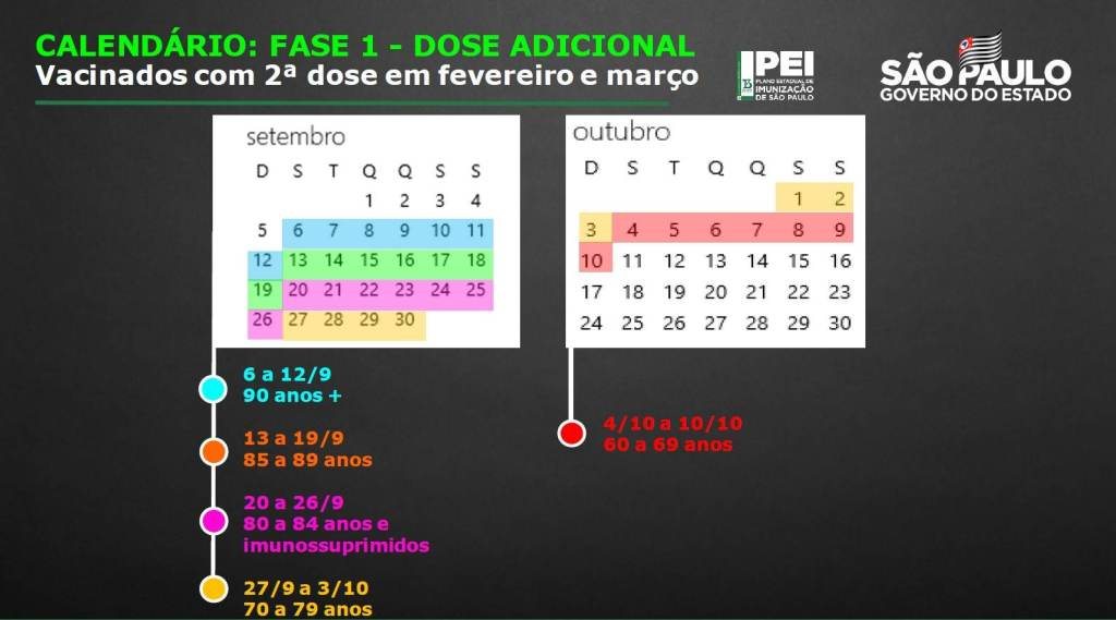 Calendário de aplicação da dose adicional da vacina contra Covid-19 no estado de São Paulo