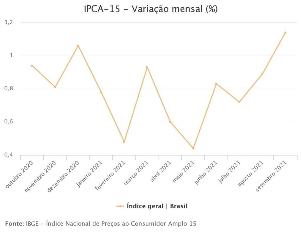IPCA-15 - Variação mensal (%)