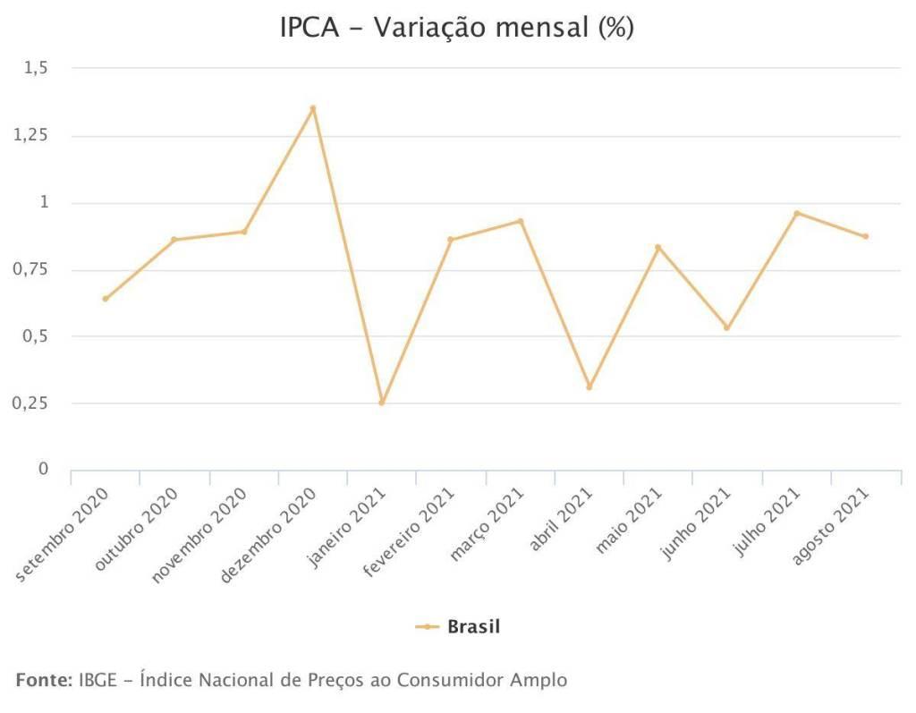 Variação mensal do iPCA até agosto de 2021